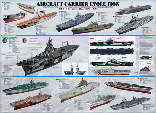 Aircraft Carrier Evolution Boats Jigsaw Puzzle