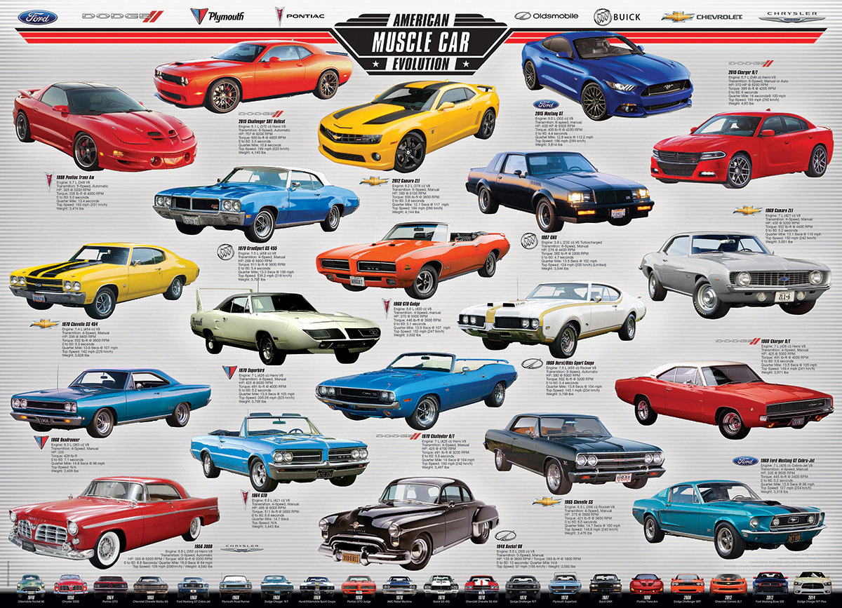 American Muscle Car Evolution Cars Jigsaw Puzzle